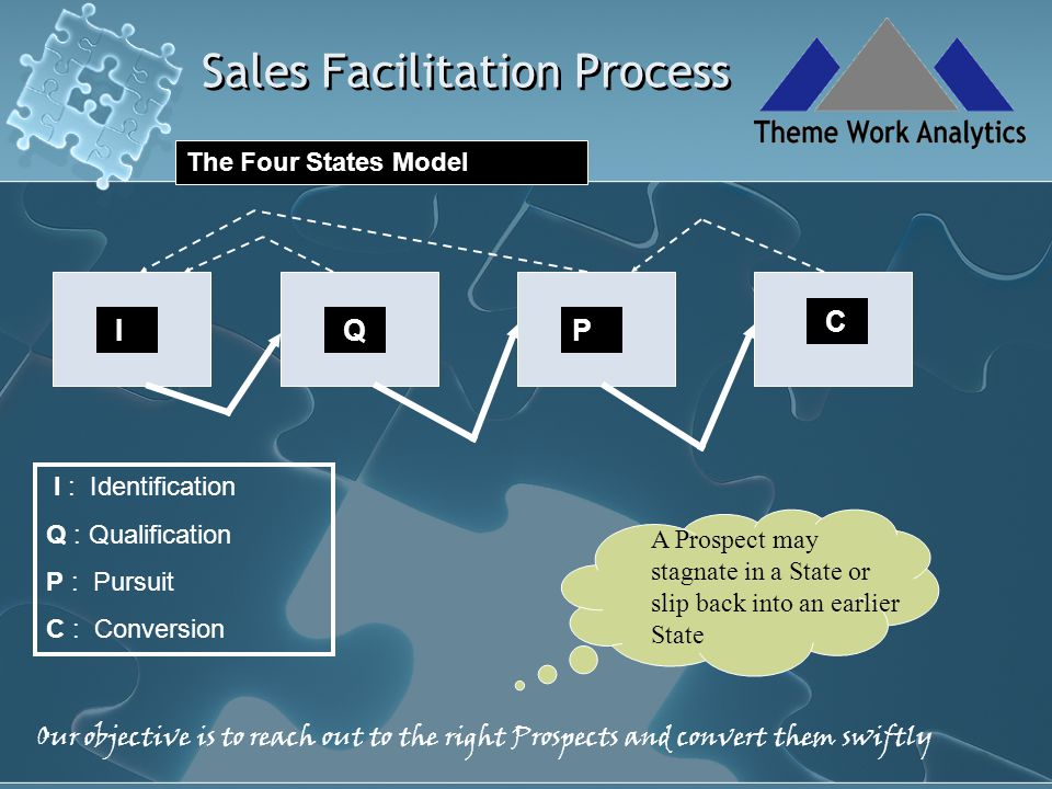 Sales Facilitation Process P Successful Pursuit of a Prospect calls for The ability to construct and articulate the best value proposition as perceived by the stakeholders.