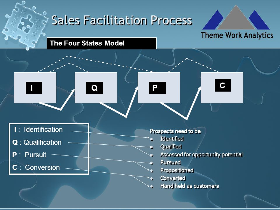 Sales Facilitation Process P Pursuit State : Pursued Build bridges Establish contacts with key stakeholders Float trial balloons To understand key stakeholder priorities and organizational dynamics ; to position the proposition appropriately ;to define contract clauses Gain process knowledge Discuss evaluation process and criteria