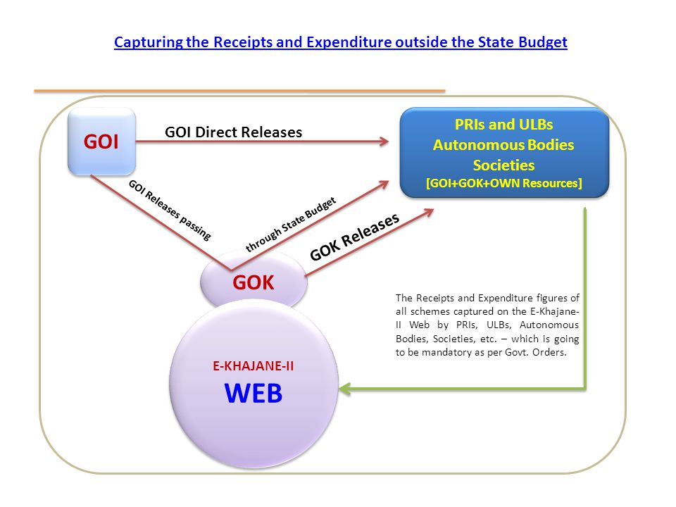 Capturing the Receipts and Expenditure outside the State Budget GOI GOK PRIs and ULBs Autonomous Bodies Societies [GOI+GOK+OWN Resources] PRIs and ULB