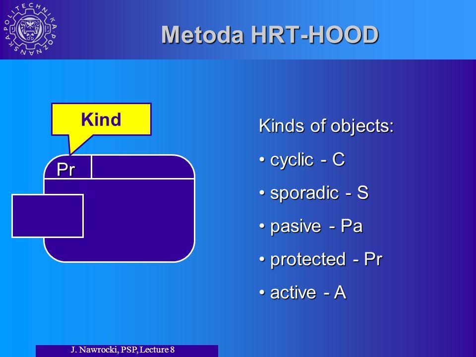 J. Nawrocki, PSP, Lecture 8 Metoda HRT-HOOD Kinds of objects: cyclic - C cyclic - C sporadic - S sporadic - S pasive - Pa pasive - Pa protected - Pr p