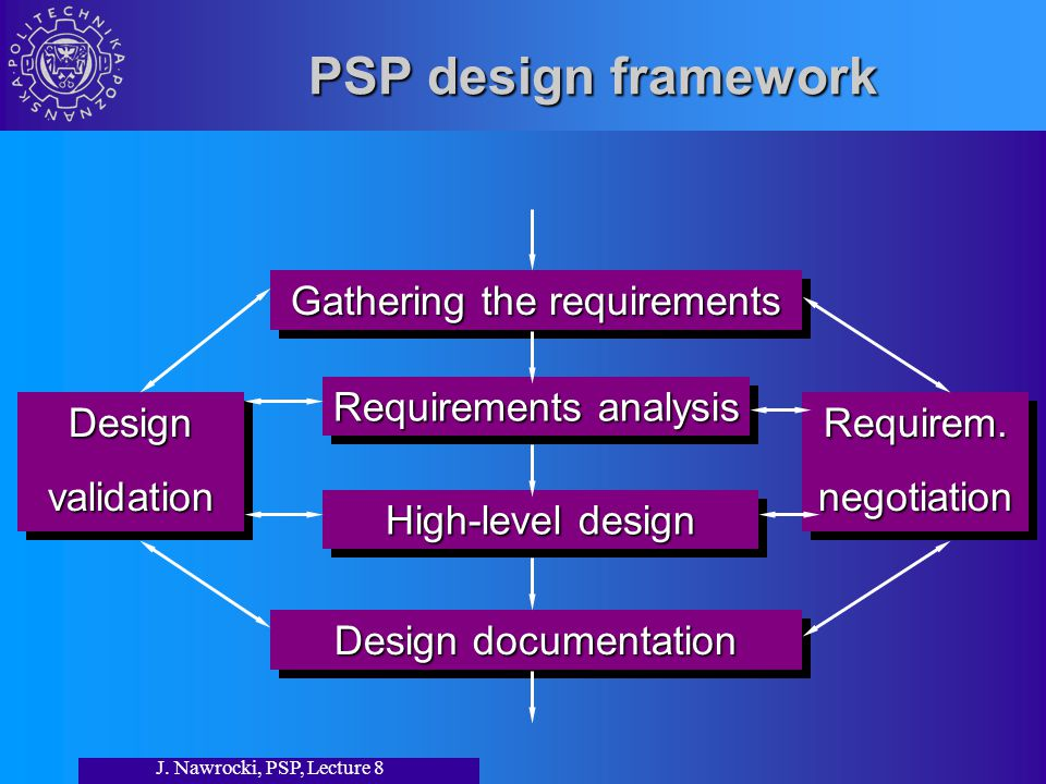 J. Nawrocki, PSP, Lecture 8 PSP design framework Gathering the requirements Requirements analysis High-level design Design documentation Designvalidat