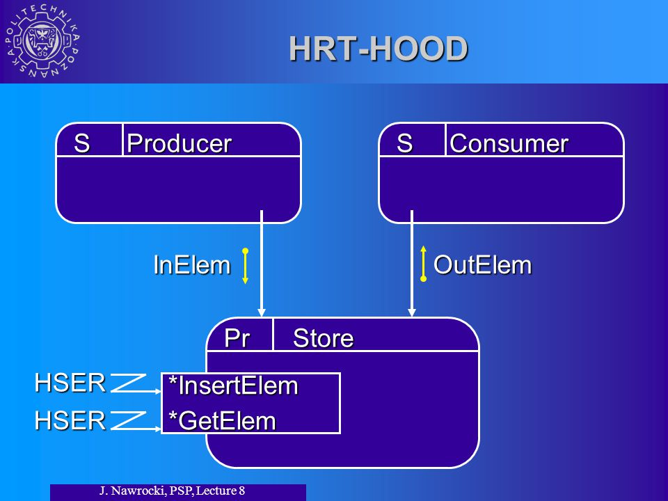 J. Nawrocki, PSP, Lecture 8 HRT-HOOD S Producer S Consumer InElemOutElem Pr Store *InsertElem*GetElem HSER HSER