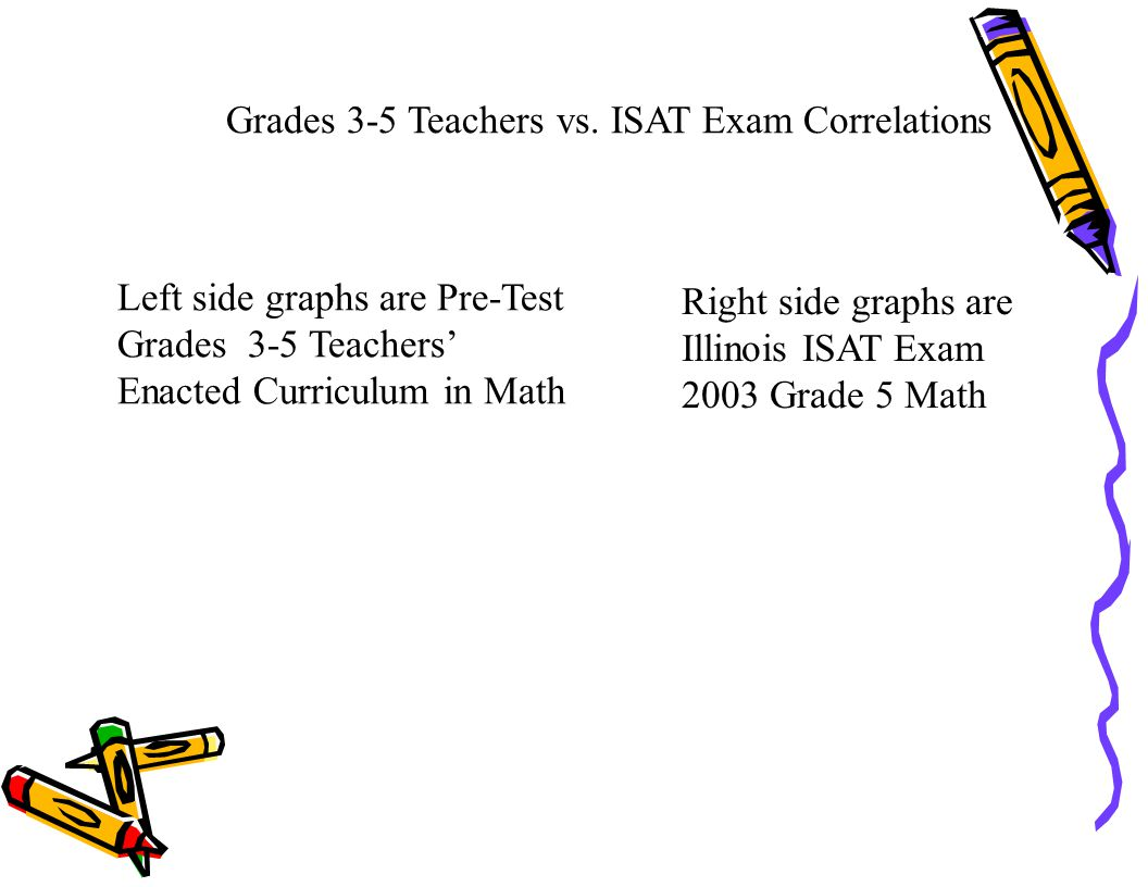 Grades 3-5 Teachers vs. ISAT Exam Correlations Left side graphs are Pre-Test Grades 3-5 Teachers' Enacted Curriculum in Math Right side graphs are Ill