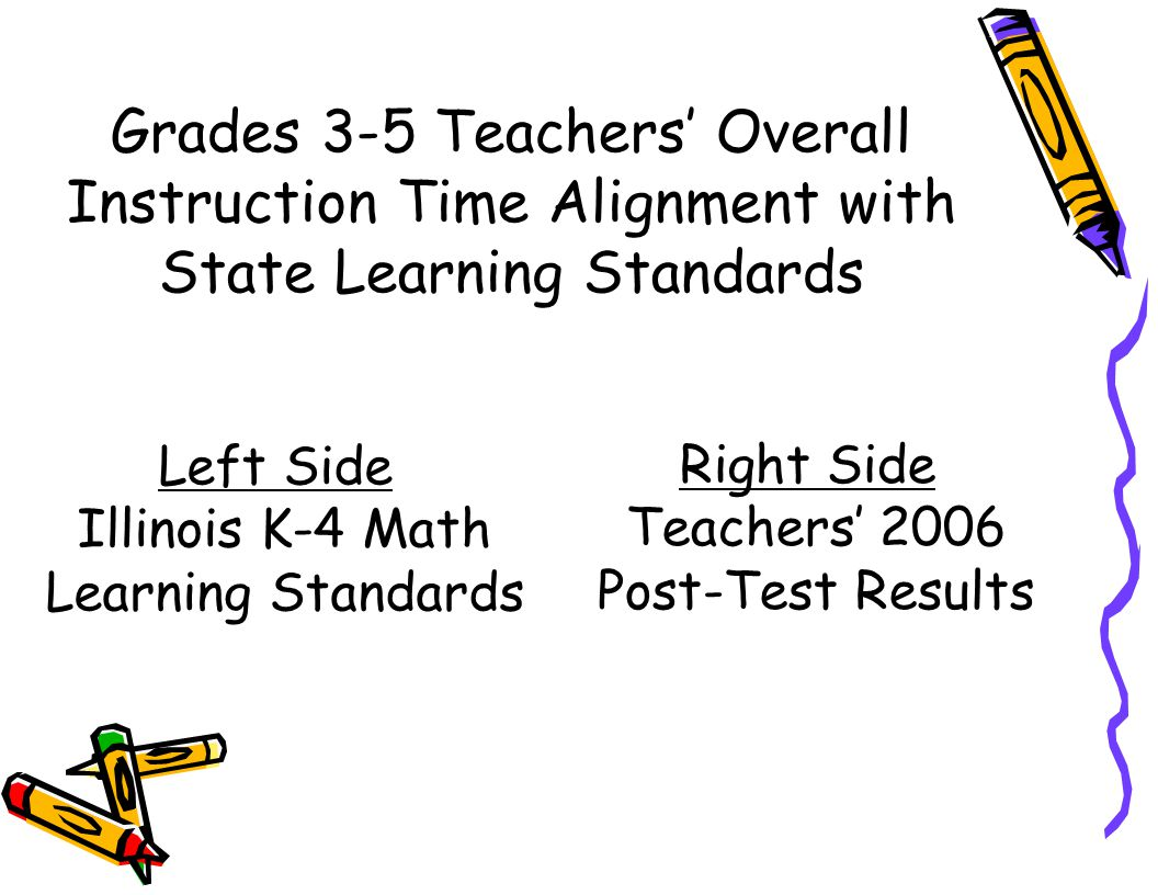 Grades 3-5 Teachers' Overall Instruction Time Alignment with State Learning Standards Left Side Illinois K-4 Math Learning Standards Right Side Teachers' 2006 Post-Test Results