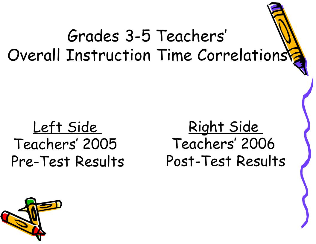 Grades 3-5 Teachers' Overall Instruction Time Correlations Left Side Teachers' 2005 Pre-Test Results Right Side Teachers' 2006 Post-Test Results