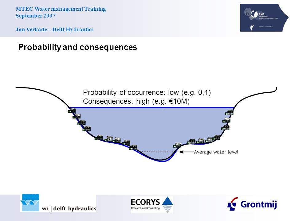 MTEC Water management Training September 2007 Jan Verkade – Delft Hydraulics Probability and consequences Probability of occurrence: low (e.g.