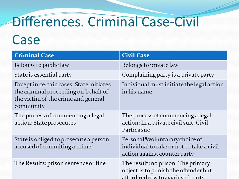 Differences. Criminal Case-Civil Case Criminal CaseCivil Case Belongs to public lawBelongs to private law State is essential partyComplaining party is