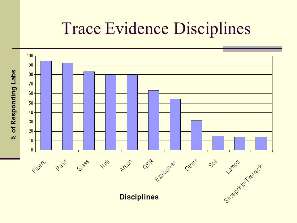 Trace Evidence Disciplines % of Responding Labs Disciplines