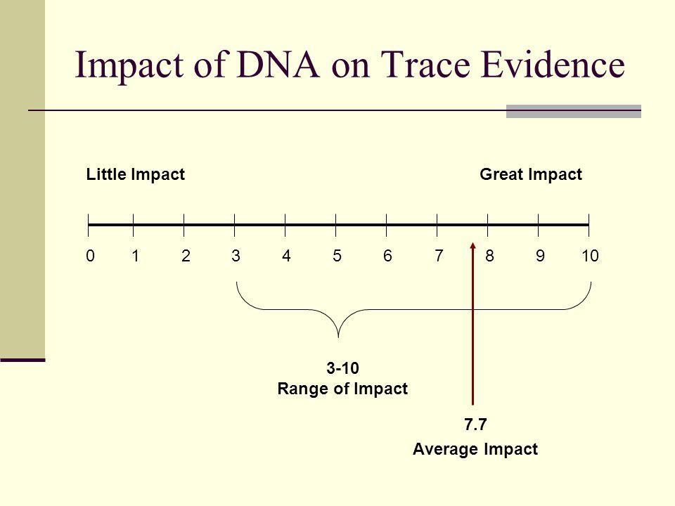 7.7 Average Impact Impact of DNA on Trace Evidence 012 3456 789 10 3-10 Range of Impact Little ImpactGreat Impact