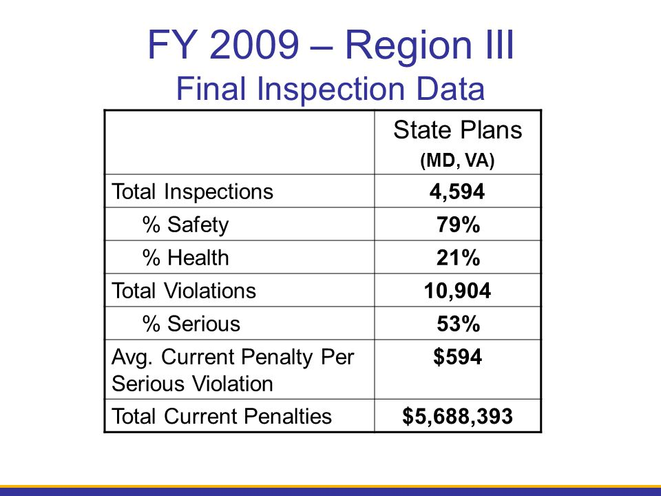 FY 2009 – Region III Final Inspection Data State Plans (MD, VA) Total Inspections4,594 % Safety79% % Health21% Total Violations10,904 % Serious53% Avg.