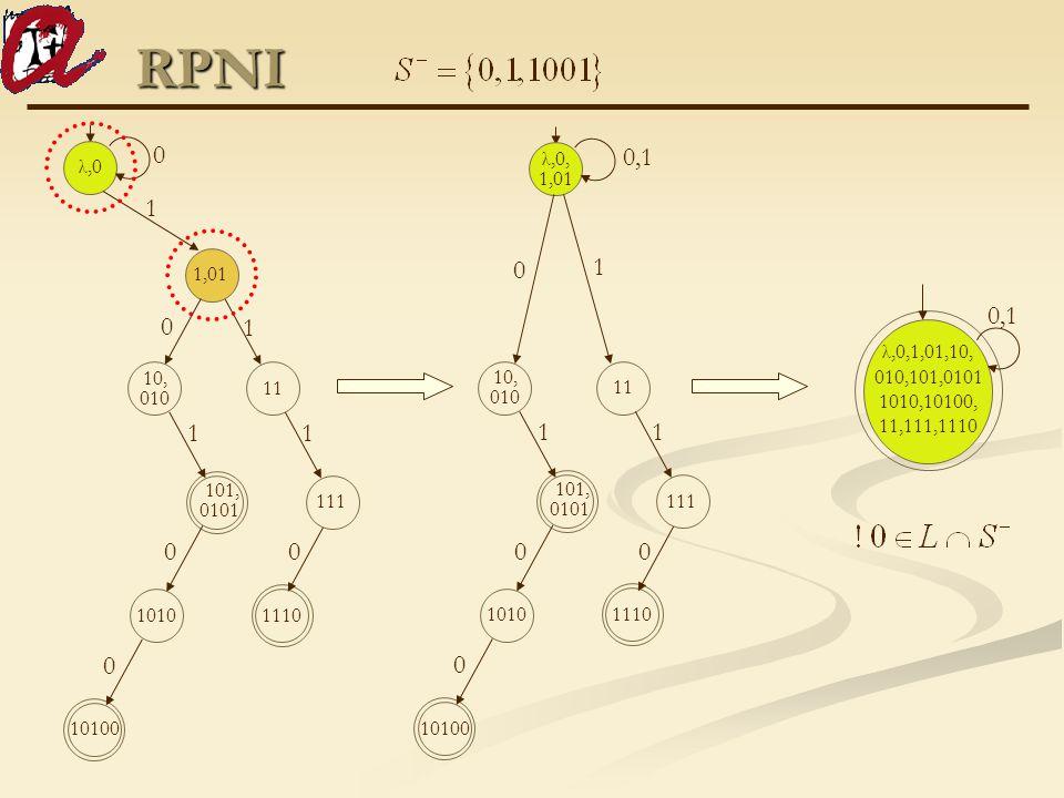 RPNI λ,0, 1,01 10100 1010 11 1110 111 10, 010 101, 0101 00 0,1 0 0 11 1 λ,0 10100 1010 11 1,01 1110 111 10, 010 101, 0101 00 0 0 0 11 1 1 λ,0,1,01,10,