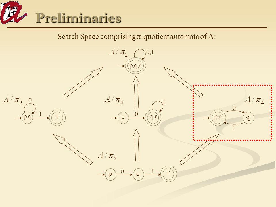 Preliminaries Search Space comprising π-quotient automata of A: qp r 10 0 0 p,q r 1 q,r p 0 1 p,q,r 0,1 p,r q 1