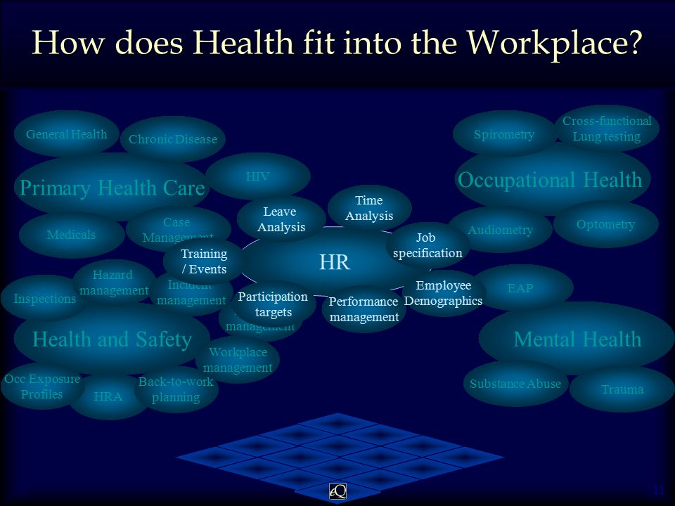 11 Health and Safety HRA How does Health fit into the Workplace.