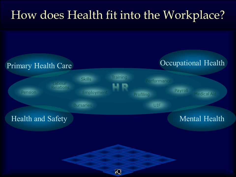 6 Health and Safety How does Health fit into the Workplace.