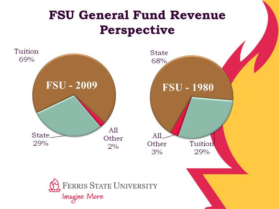 FSU General Fund Revenue Perspective FSU - 1980FSU - 2009