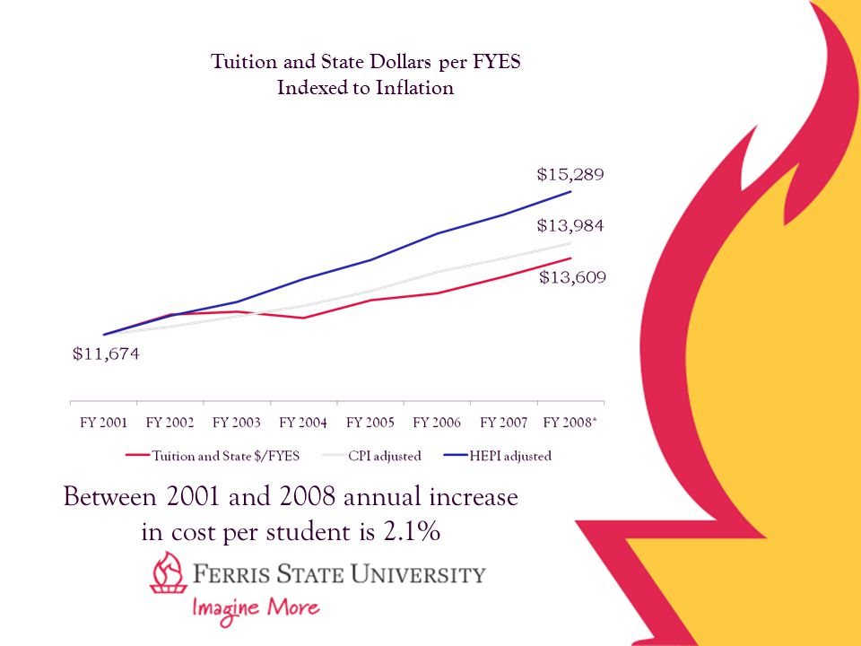 Tuition and State Dollars per FYES Indexed to Inflation Between 2001 and 2008 annual increase in cost per student is 2.1%