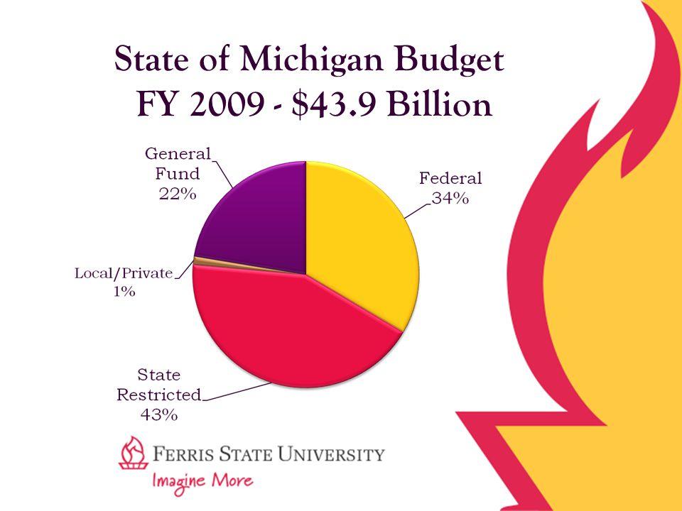 State of Michigan Budget FY 2009 - $43.9 Billion