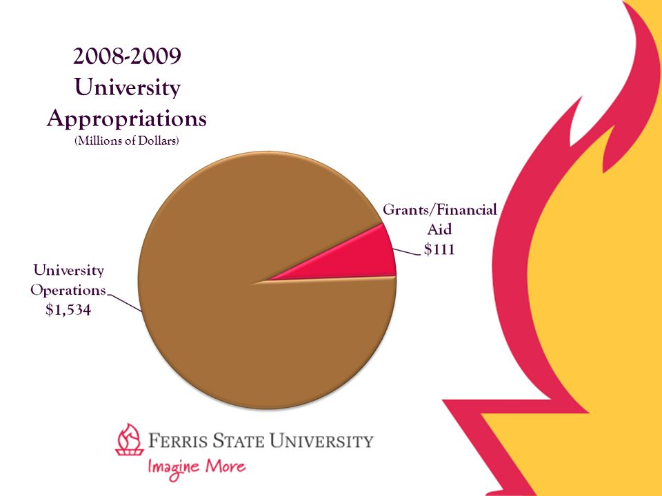 2008-2009 University Appropriations (Millions of Dollars)