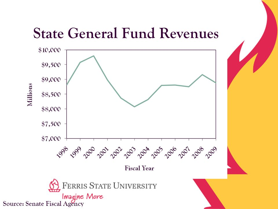 State General Fund Revenues Source: Senate Fiscal Agency