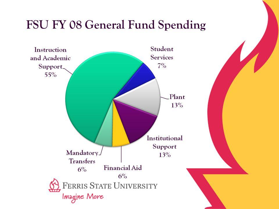 FSU FY 08 General Fund Spending