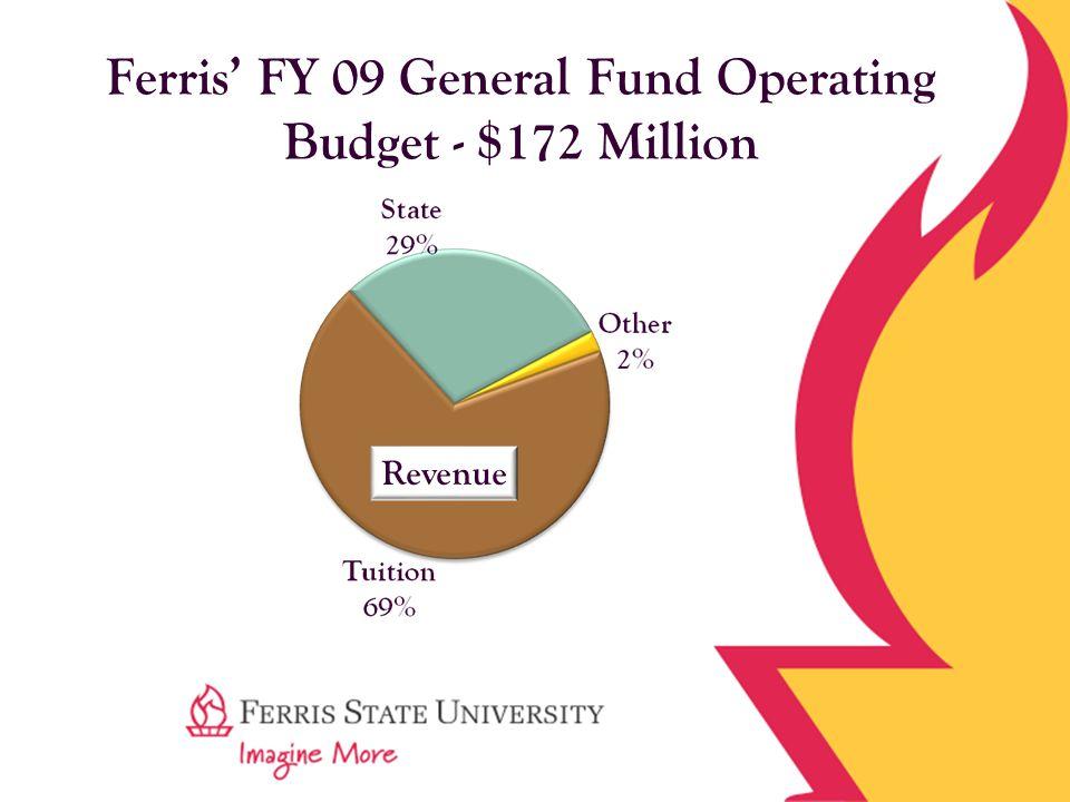 Ferris' FY 09 General Fund Operating Budget - $172 Million Revenue