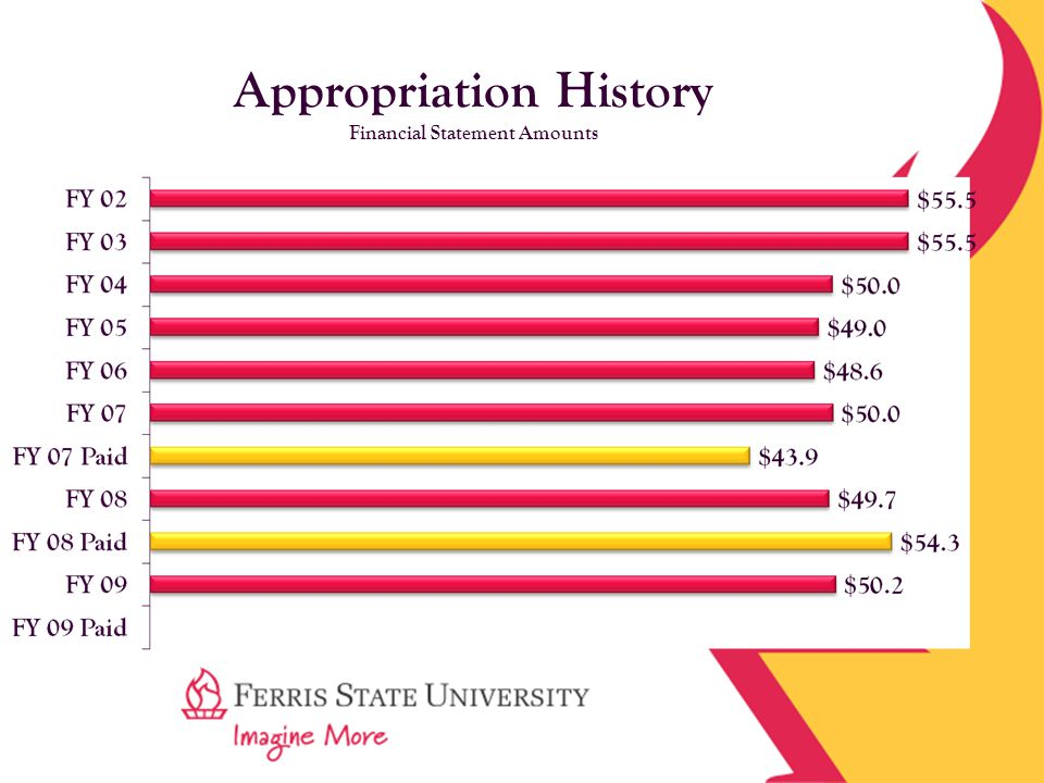 Appropriation History Financial Statement Amounts