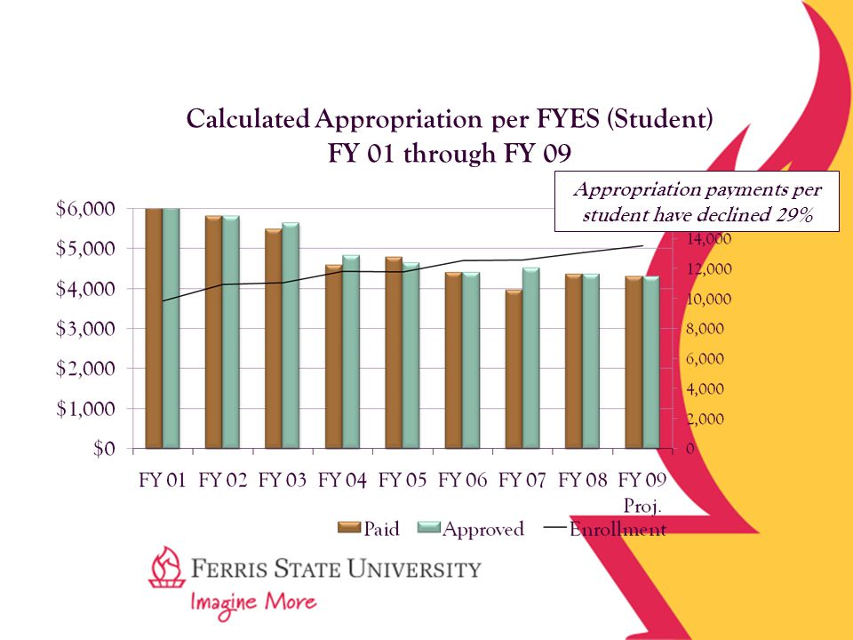Calculated Appropriation per FYES (Student) FY 01 through FY 09 Appropriation payments per student have declined 29%