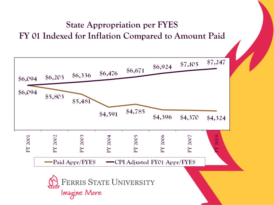 State Appropriation per FYES FY 01 Indexed for Inflation Compared to Amount Paid