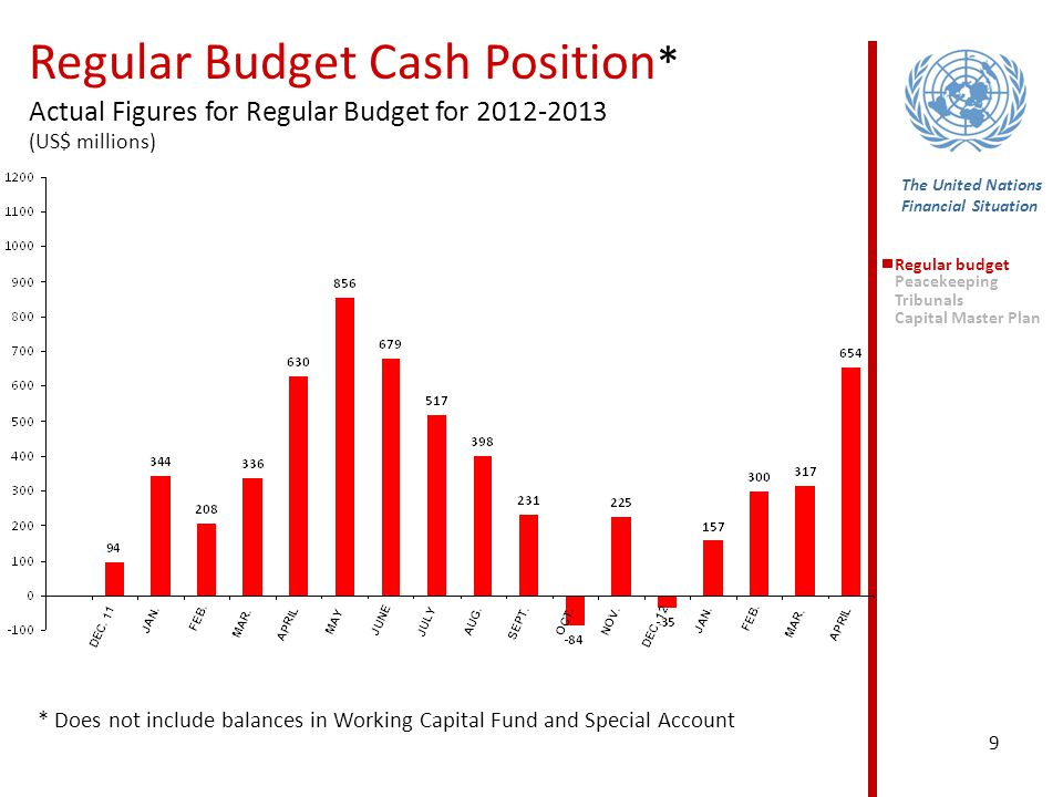 9 Regular Budget Cash Position * Actual Figures for Regular Budget for 2012-2013 (US$ millions) The United Nations Financial Situation * Does not include balances in Working Capital Fund and Special Account Regular budget Peacekeeping Tribunals Capital Master Plan