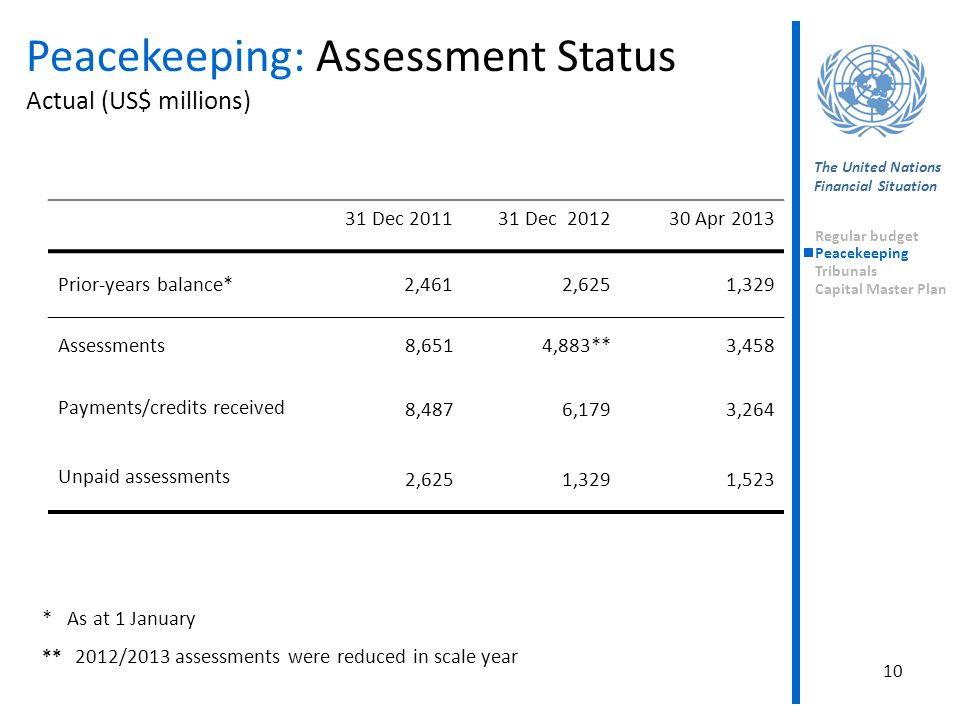 10 Peacekeeping: Assessment Status Actual (US$ millions) The United Nations Financial Situation * As at 1 January ** 2012/2013 assessments were reduce