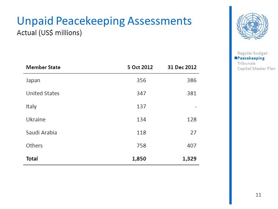 Regular budget Peacekeeping Tribunals Capital Master Plan 11 Member State5 Oct 201231 Dec 2012 Japan356386 United States347381 Italy137- Ukraine134128 Saudi Arabia11827 Others758407 Total1,8501,329 Unpaid Peacekeeping Assessments Actual (US$ millions)