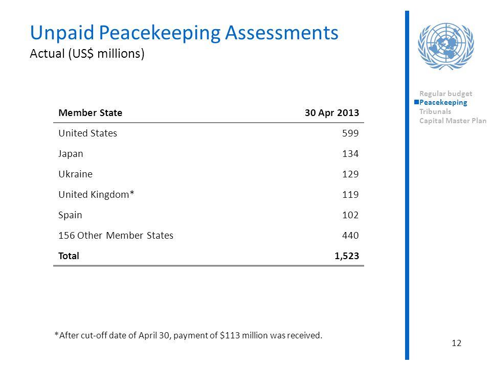 Regular budget Peacekeeping Tribunals Capital Master Plan 12 Member State30 Apr 2013 United States599 Japan134 Ukraine129 United Kingdom*119 Spain102