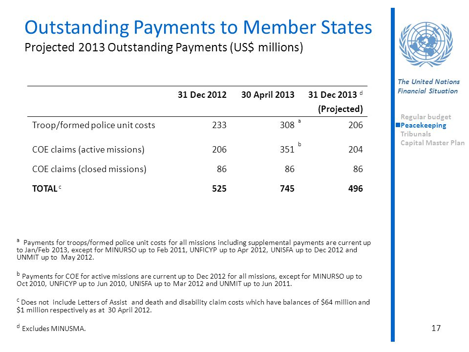 Outstanding Payments to Member States Projected 2013 Outstanding Payments (US$ millions) 17 The United Nations Financial Situation Regular budget Peac