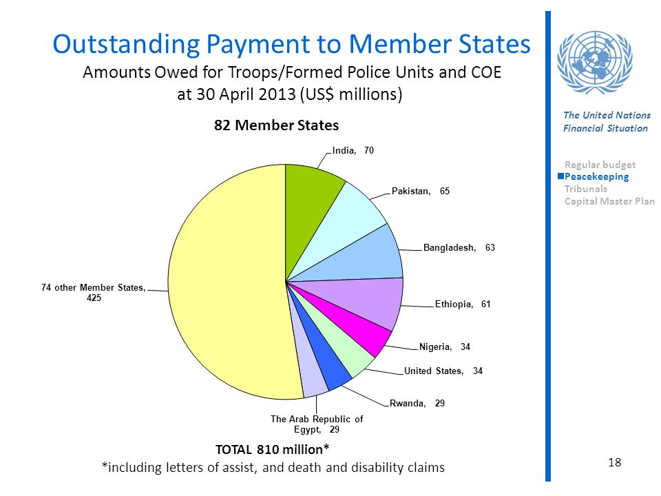 The United Nations Financial Situation Regular budget Peacekeeping Tribunals Capital Master Plan Outstanding Payment to Member States Amounts Owed for