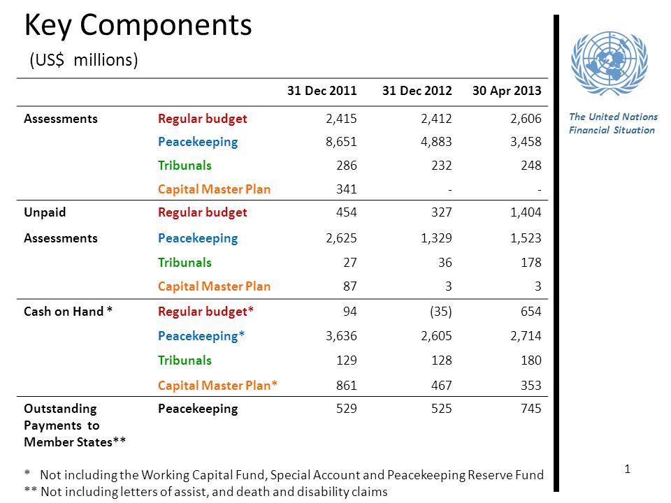 1 The United Nations Financial Situation Key Components 31 Dec 201131 Dec 201230 Apr 2013 AssessmentsRegular budget2,4152,4122,606 Peacekeeping8,6514,