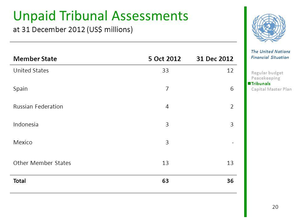 20 The United Nations Financial Situation Regular budget Peacekeeping Tribunals Capital Master Plan Unpaid Tribunal Assessments at 31 December 2012 (U