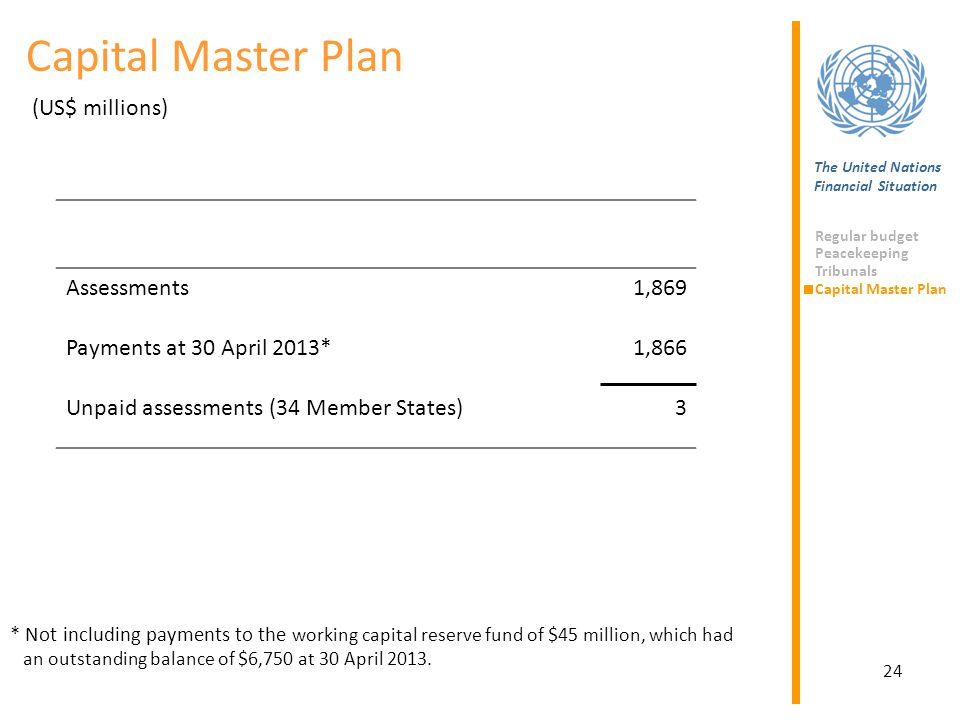 24 Assessments1,869 Payments at 30 April 2013*1,866 Unpaid assessments (34 Member States)3 Capital Master Plan (US$ millions) The United Nations Finan