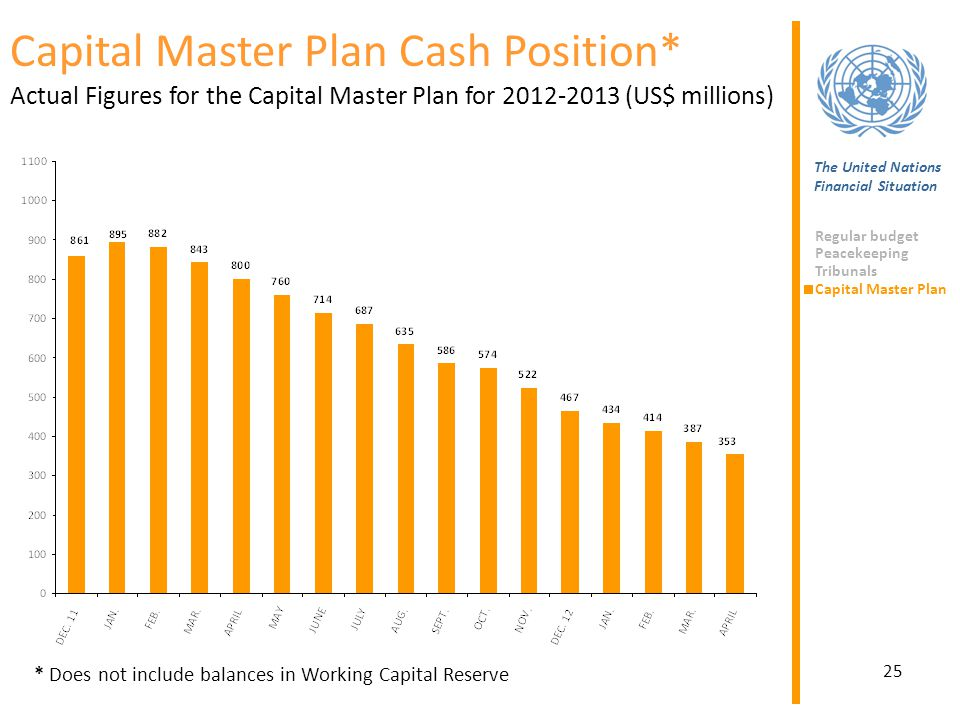 25 Capital Master Plan Cash Position* Actual Figures for the Capital Master Plan for 2012-2013 (US$ millions) * Does not include balances in Working C