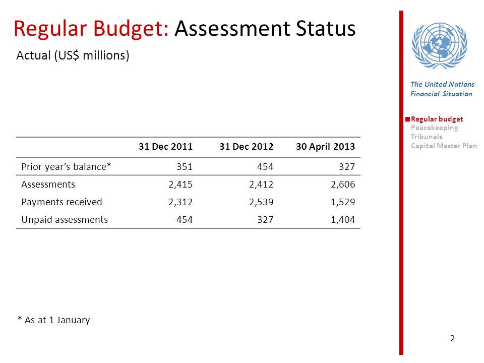 2 31 Dec 201131 Dec 201230 April 2013 Prior year's balance*351454327 Assessments2,4152,4122,606 Payments received2,3122,5391,529 Unpaid assessments454
