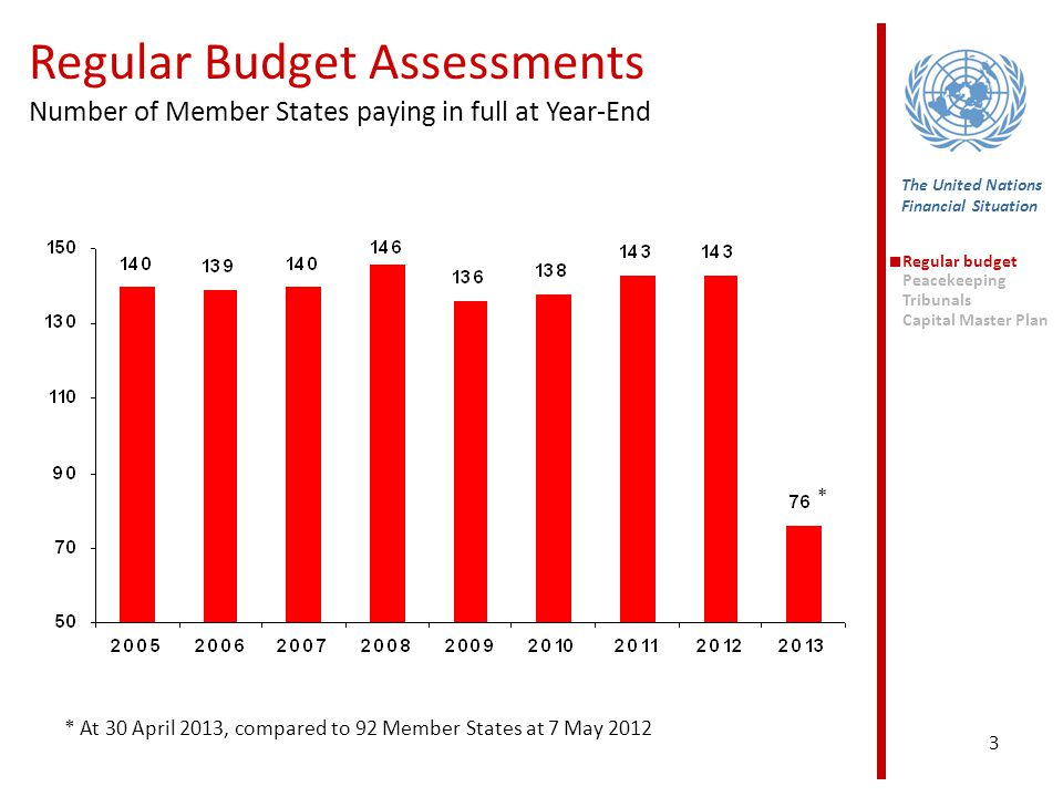 3 The United Nations Financial Situation Regular Budget Assessments Number of Member States paying in full at Year-End Regular budget Peacekeeping Tribunals Capital Master Plan * * At 30 April 2013, compared to 92 Member States at 7 May 2012