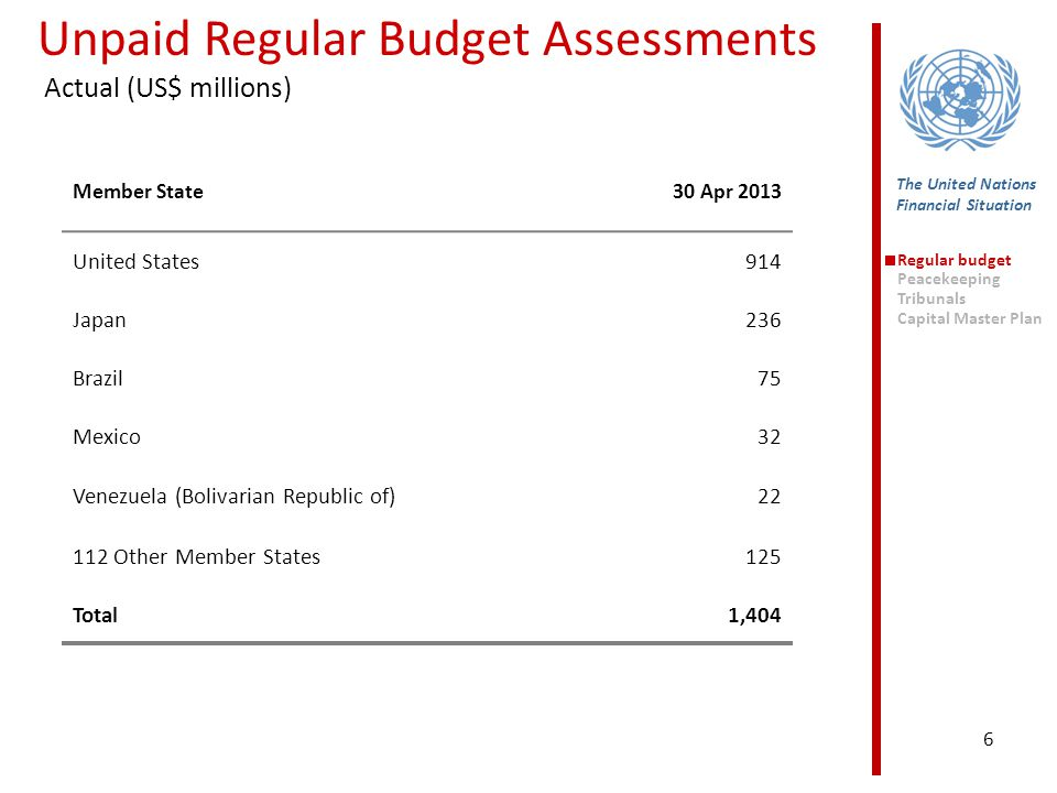 6 Unpaid Regular Budget Assessments Actual (US$ millions) The United Nations Financial Situation Regular budget Peacekeeping Tribunals Capital Master Plan Member State30 Apr 2013 United States914 Japan236 Brazil75 Mexico32 Venezuela (Bolivarian Republic of)22 112 Other Member States125 Total1,404