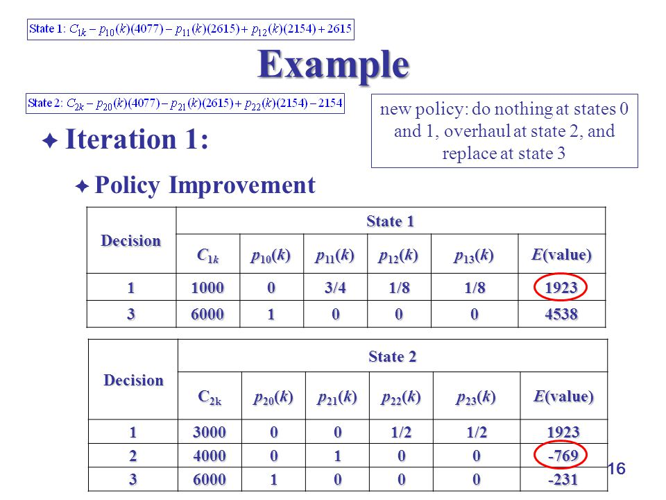 16 Example  Iteration 1:  Policy Improvement Decision State 1 C1kC1kC1kC1k p 10 (k) p 11 (k) p 12 (k) p 13 (k) E(value) 1100003/41/81/81923 36000100