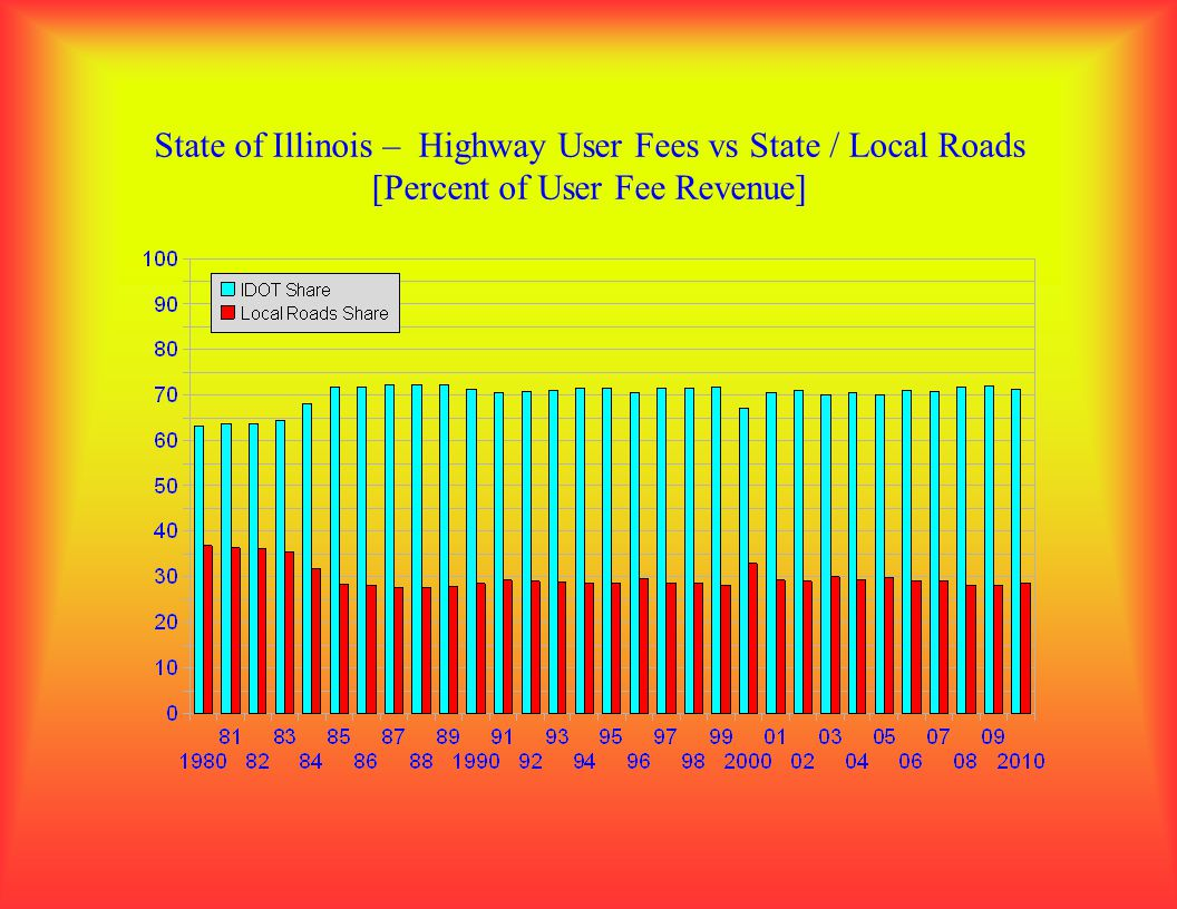 State of Illinois – Highway User Fees vs State / Local Roads [Percent of User Fee Revenue]