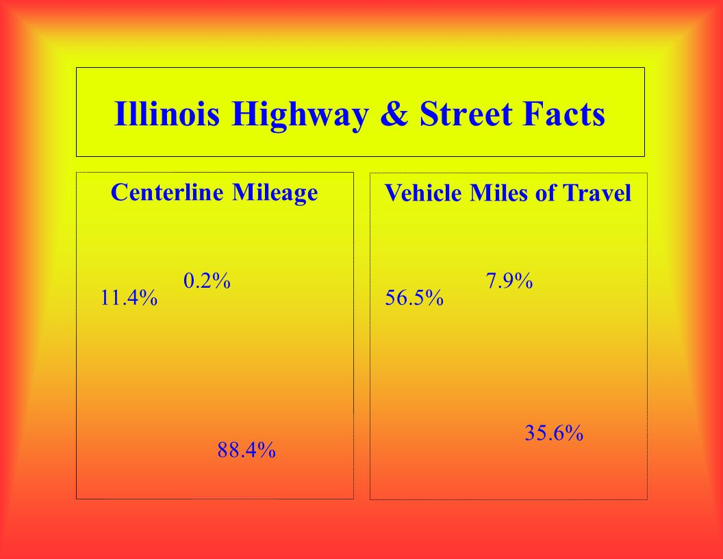 Illinois Highway & Street Facts Centerline Mileage Vehicle Miles of Travel 0.2%7.9% 88.4% 11.4%56.5% 35.6%