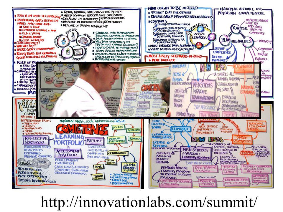 http://innovationlabs.com/summit/