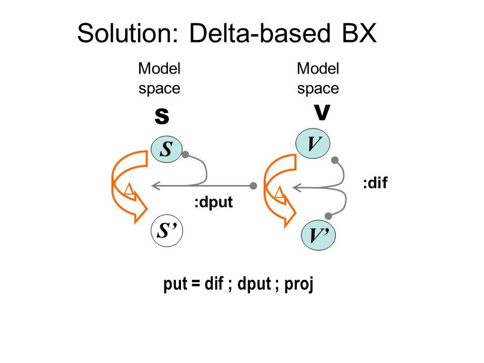 Solution: Delta-based BX put = dif ; dput ; proj Model space V' :dif  V Model space S S'  :dput S V