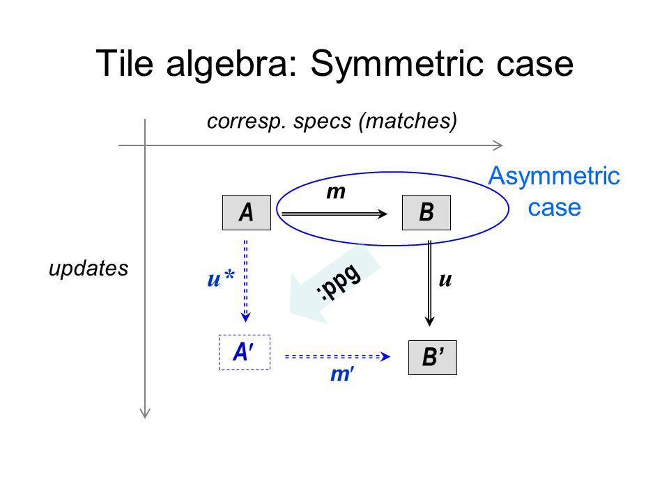 Tile algebra: Symmetric case A u B m m corresp.