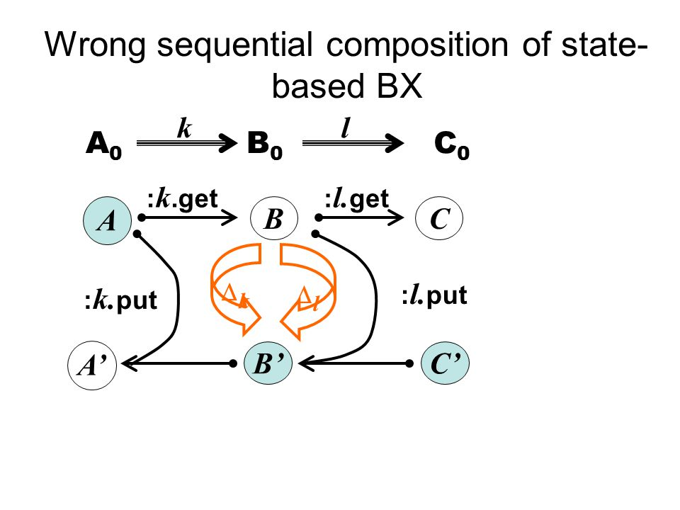 Wrong sequential composition of state- based BX A B' A' B A0A0 B0B0 : k.get : k.