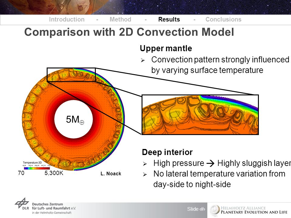 Slide 11 Introduction - Method - Results - Conclusions Comparison with 2D Convection Model L. Noack 5M  Deep interior  High pressure Highly sluggish