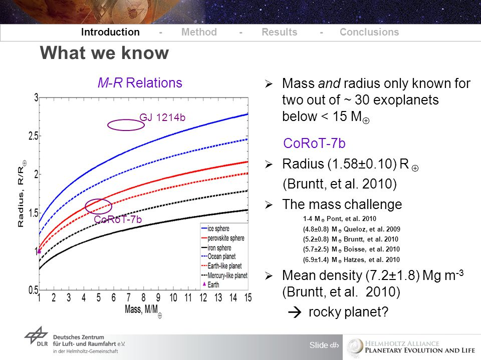 Slide 2 What we know Introduction - Method - Results - Conclusions  Mass and radius only known for two out of ~ 30 exoplanets below < 15 M   Radius (1.58±0.10) R  (Bruntt, et al.